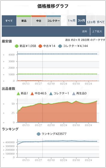 Amacode商品価格推移、ランキング、出品者数