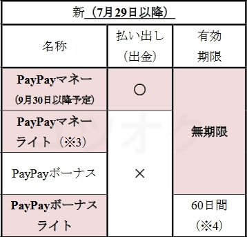 PayPay残高有効期限
